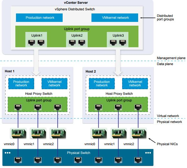 Objective 2 1 – Configure policies, features and verify vSphere