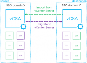 How should I migrate VMware virtual machines between VMware data centres
