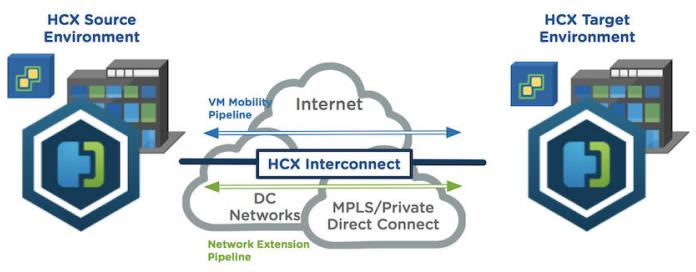 VMware HCX Licensing