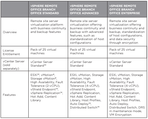 VMware vSphere Essentials Kits vs ROBO Kits