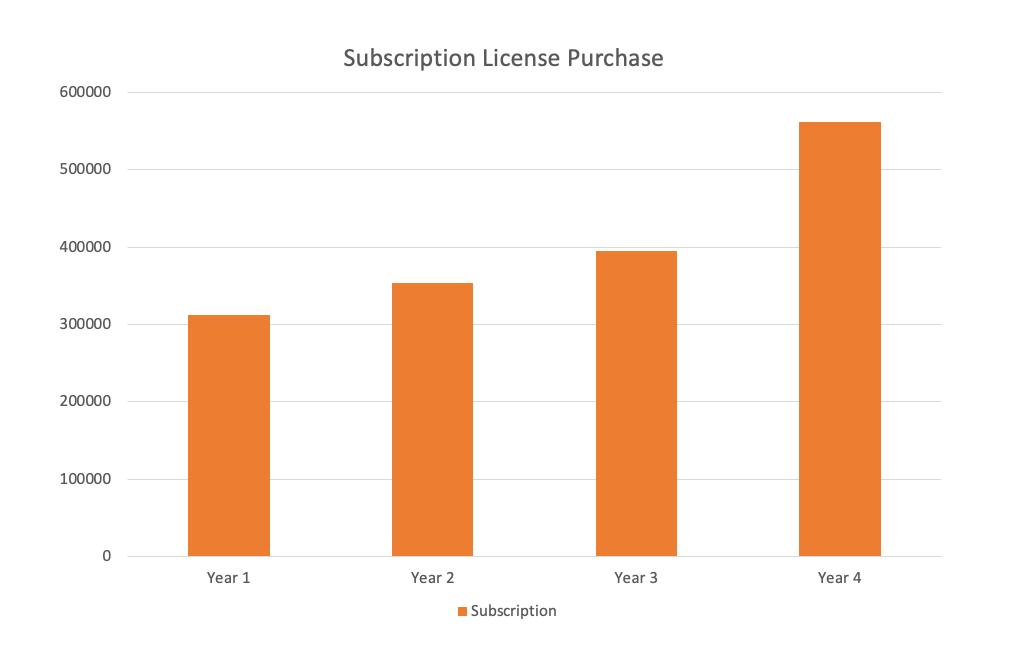 VMware Perpetual vs SnS vs Subscription vs SaaS